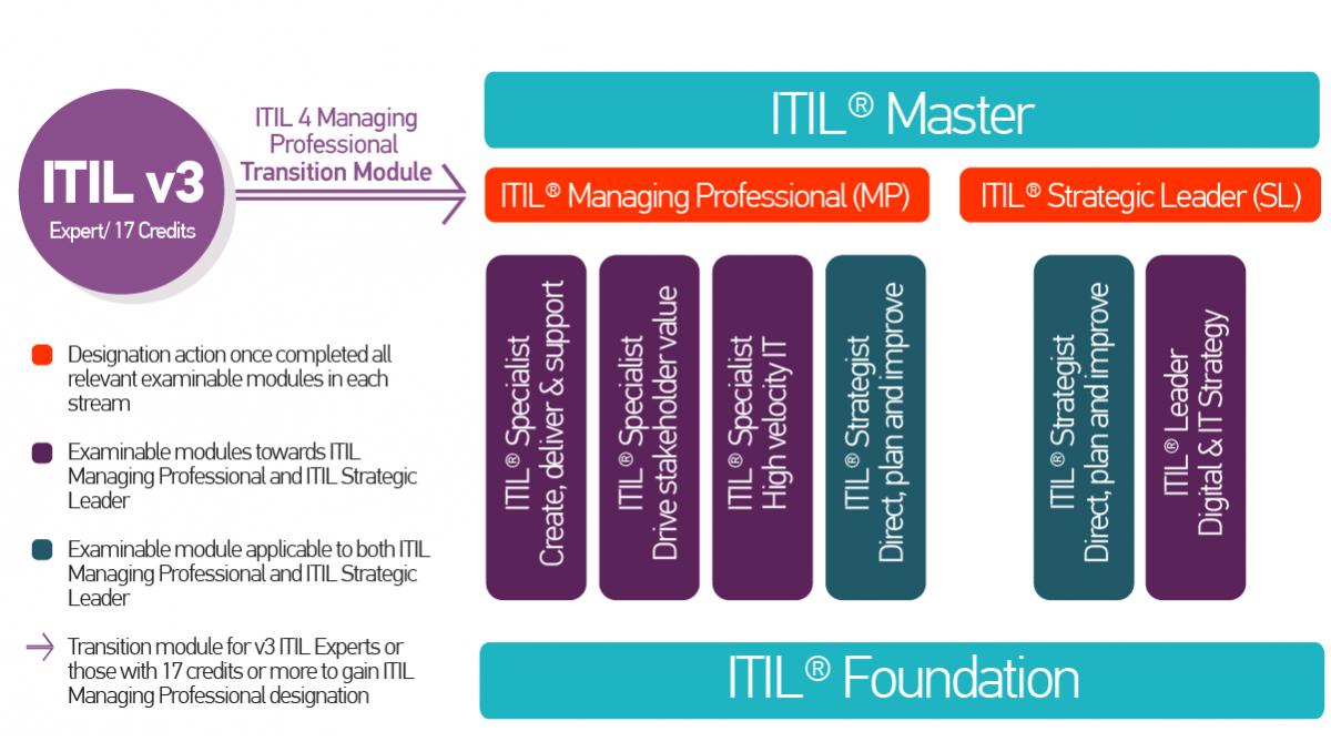 Štruktúra modulov ITIL 4