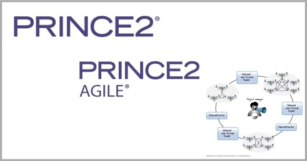 Čo je a čo nie je PRINCE2, PRINCE2 Agile a Scrum