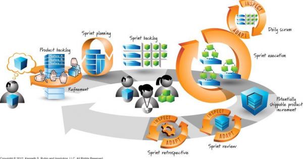 Certifikačné orgány Scrumu a agile